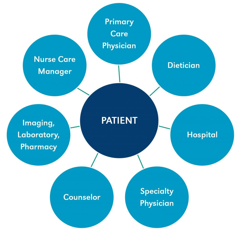 Graph illustrating what is PCMH or Patient-centered Medical Home.